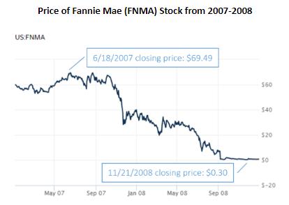 fannie mae stock 2007 2008 graph