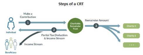 charitable remainder trust diagram